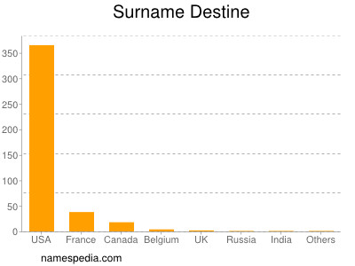 Surname Destine