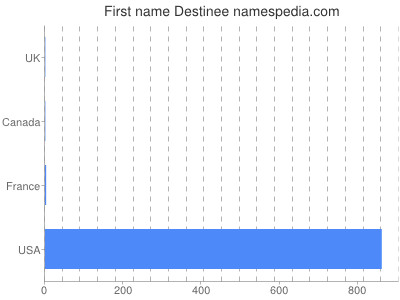 Given name Destinee