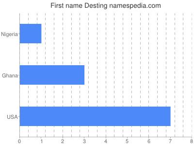 Given name Desting