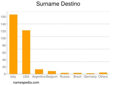 Surname Destino