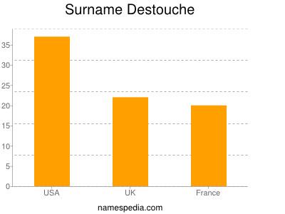 Surname Destouche