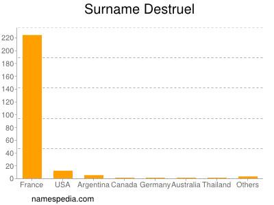 Surname Destruel