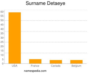Surname Detaeye