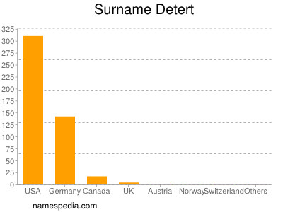 Surname Detert
