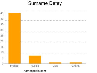 Surname Detey