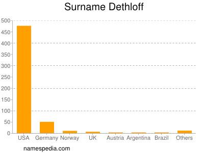 Surname Dethloff