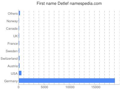 Given name Detlef