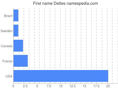 Given name Detles