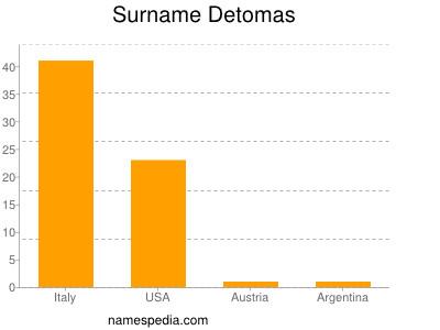 Surname Detomas