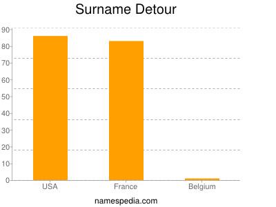 Surname Detour