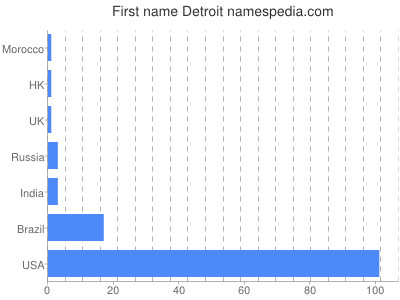 Given name Detroit