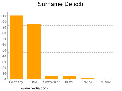 Surname Detsch