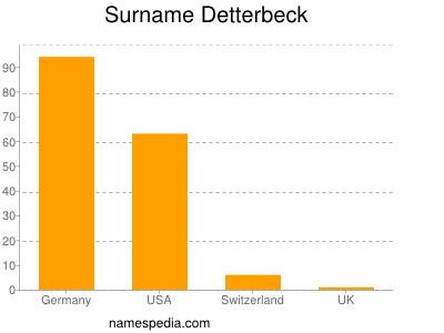 Surname Detterbeck