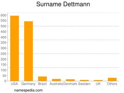 Surname Dettmann