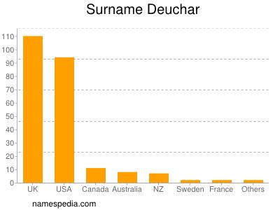 Surname Deuchar