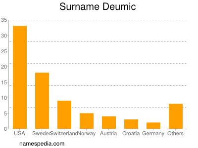Surname Deumic