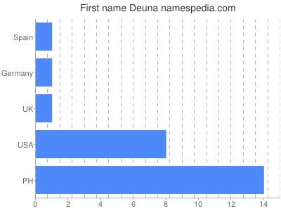 Given name Deuna