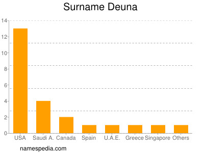 Surname Deuna