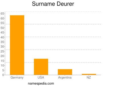 Surname Deurer