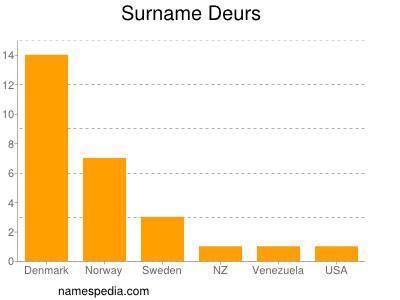Surname Deurs
