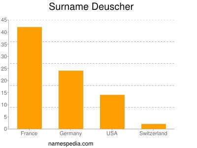 Surname Deuscher