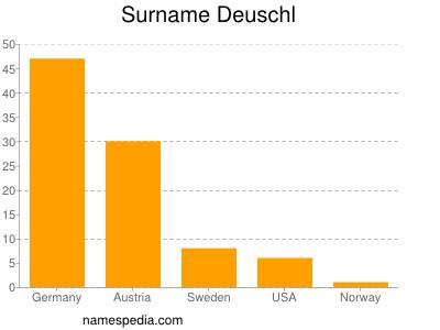Surname Deuschl