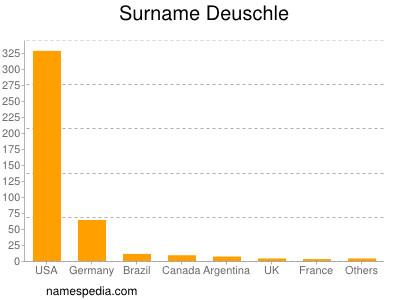 Surname Deuschle