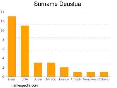Surname Deustua