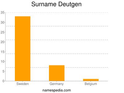Surname Deutgen