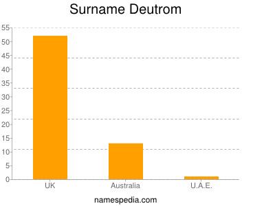 Surname Deutrom