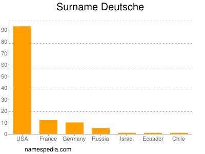 Surname Deutsche