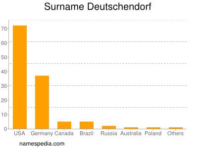 Surname Deutschendorf