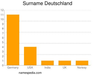 Surname Deutschland