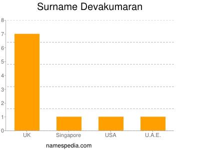 Surname Devakumaran