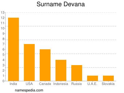 Surname Devana