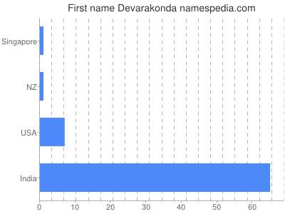 Given name Devarakonda