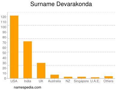 Surname Devarakonda