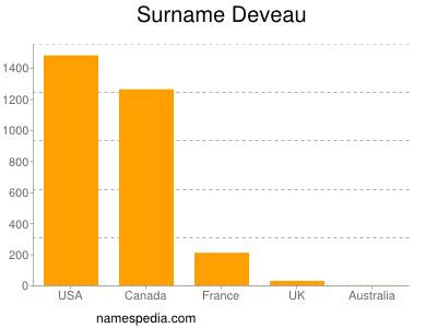 Surname Deveau