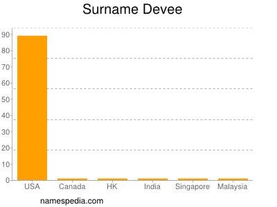 Surname Devee