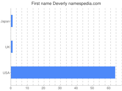 Given name Deverly