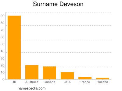 Surname Deveson