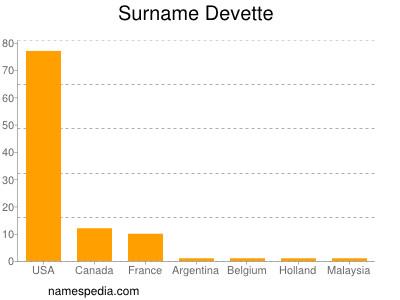 Surname Devette