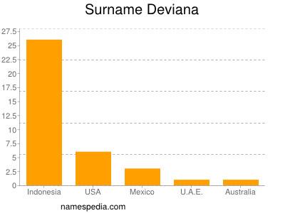 Surname Deviana