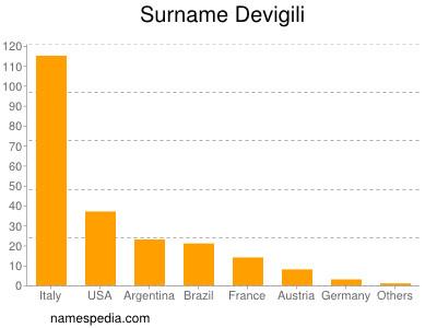 Surname Devigili
