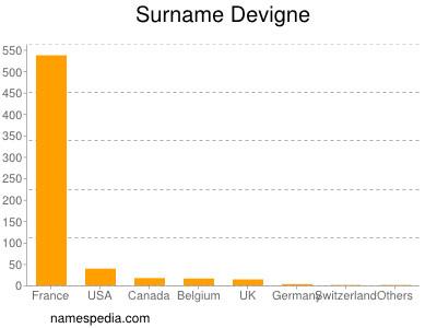 Surname Devigne