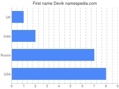 Given name Devik