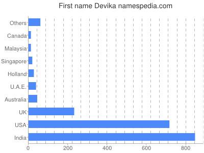 Given name Devika