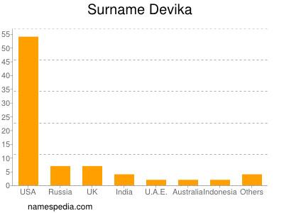 Surname Devika
