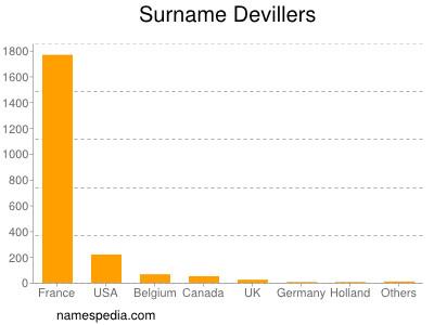 Surname Devillers