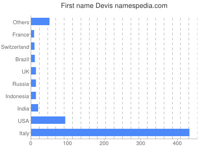 Given name Devis